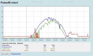 Trend pannelli solari